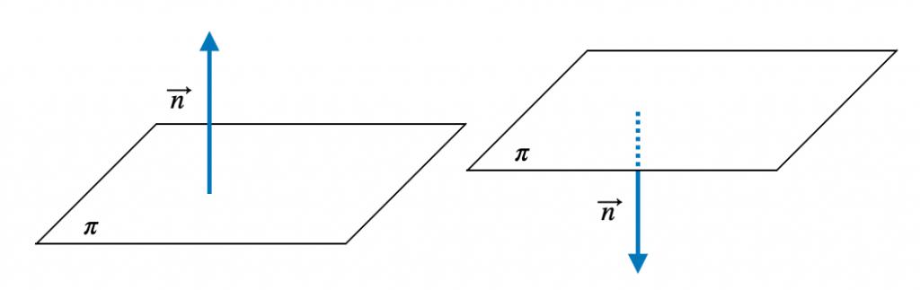 Gráfica De Un Vector Normal