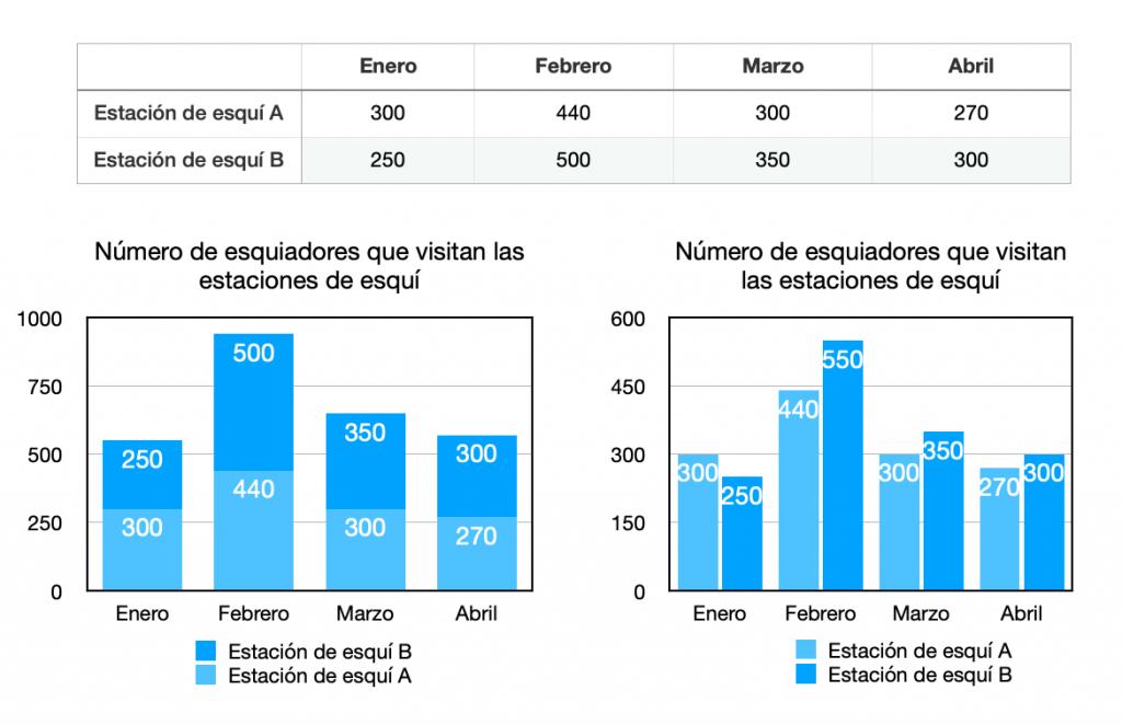 Grafico Apilado Y Sin Apilar