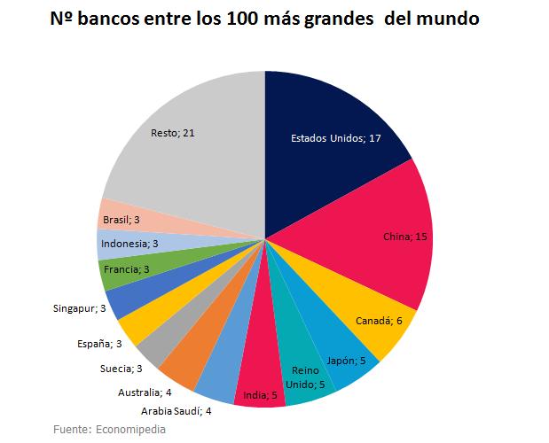 Grafico Bancos Mas Grandes Del Mundo Por Paises