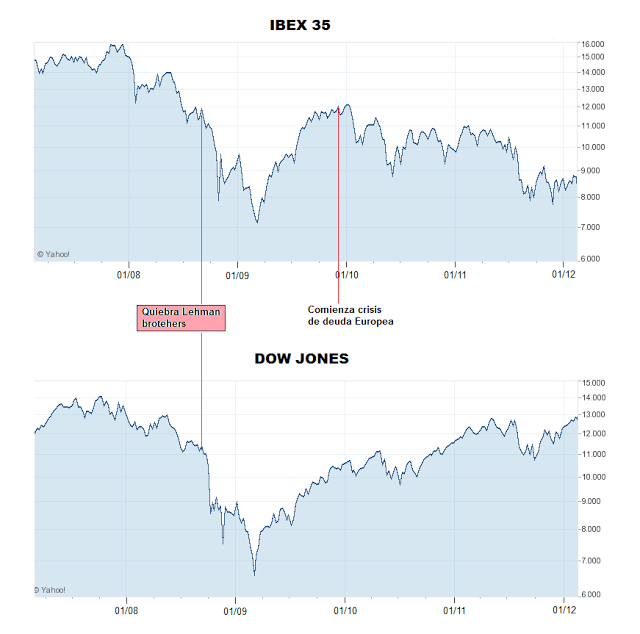 Ibex 35 Vs Dow Jones