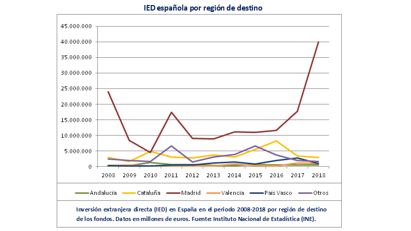 Ied España Por Comunidades