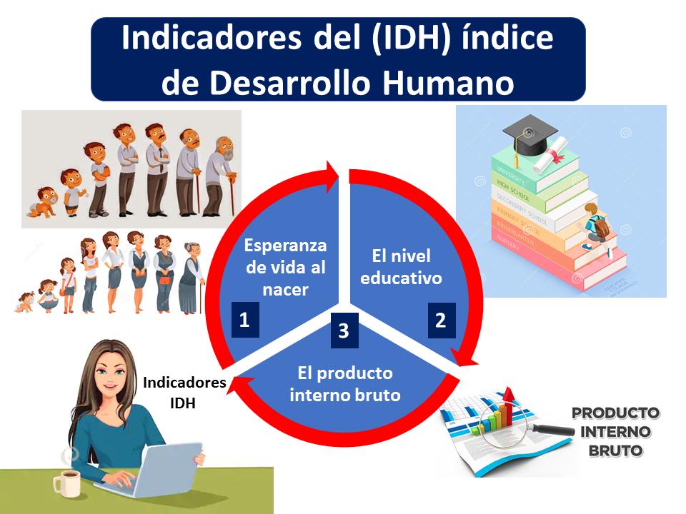 Indicadores Del Idh índice De Desarrollo Humano