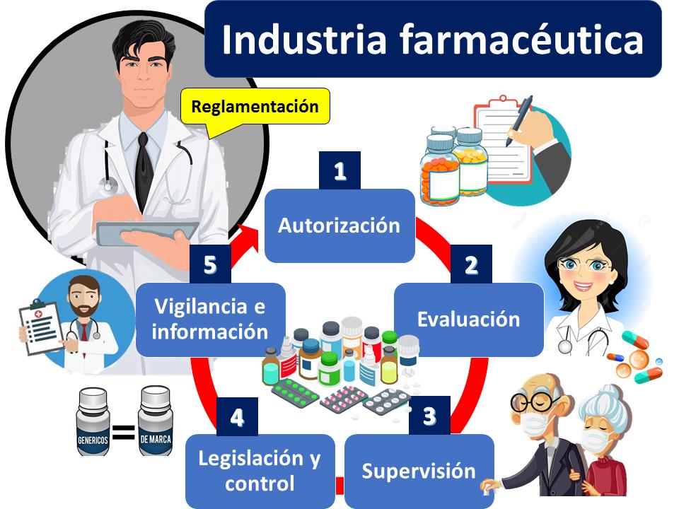 Industria Farmaceutica Reglamentacion