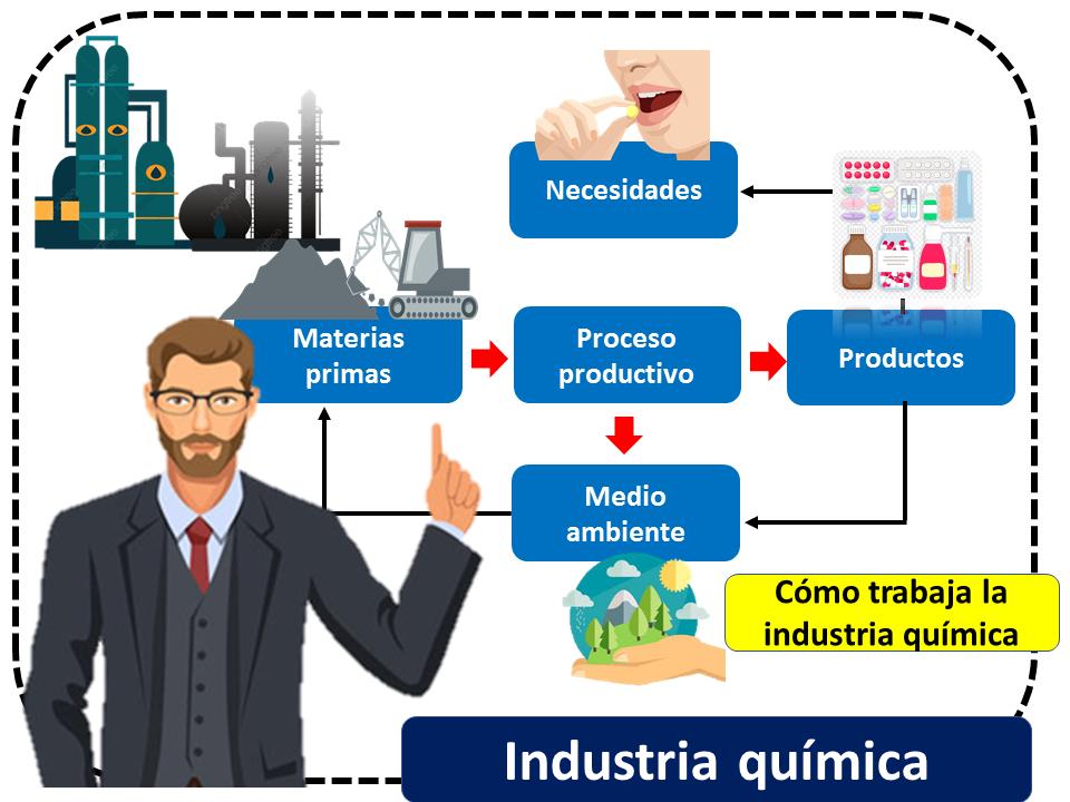Industria Quimica Como Trabaja