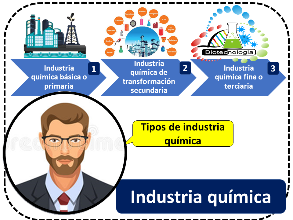 Industria Quimica Tipos De Industria