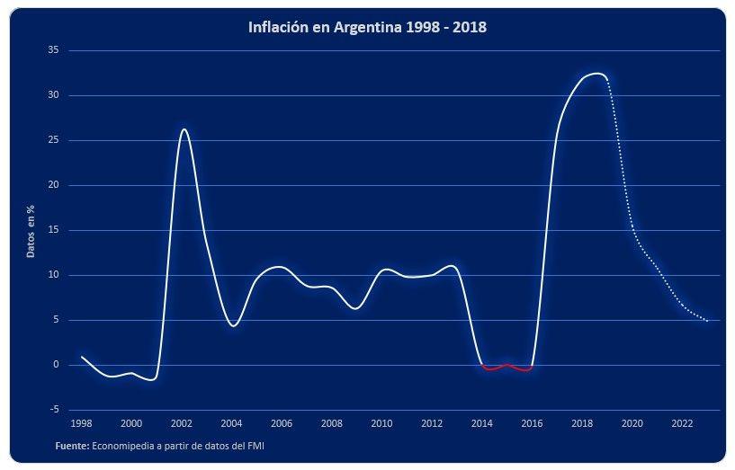Inflación Argentina 1998 2018
