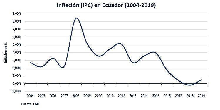 Inflación En Ecuador