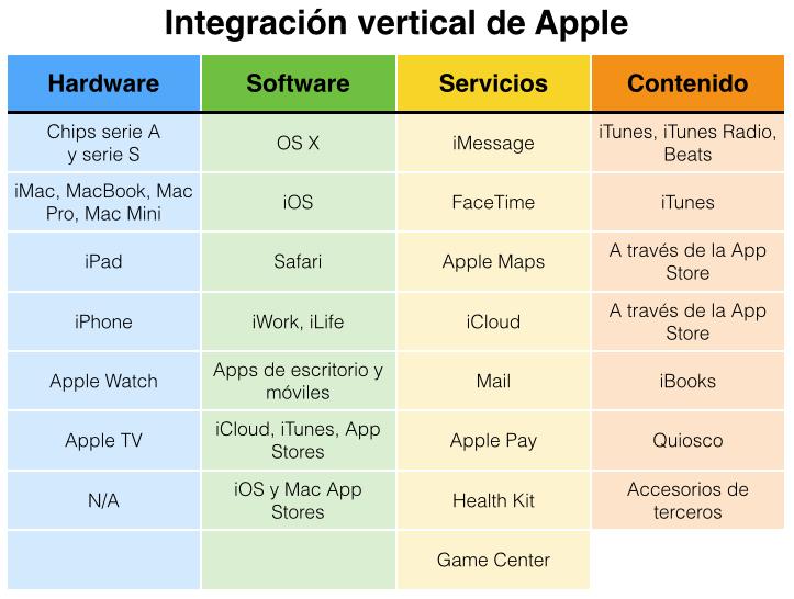 Integración-vertical-de-Apple