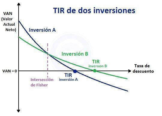 interseccion-de-fisher-tir