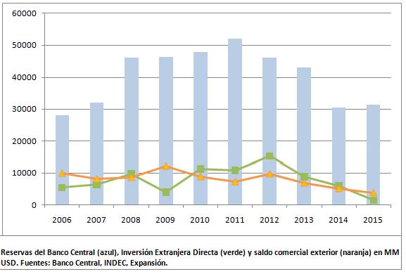 Inversión extranjera en Argentina