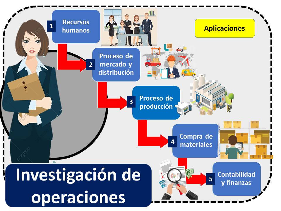 Investigacion De Operaciones Aplicaciones