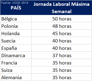 Jornada Laboral Tabla Paises 1