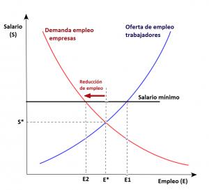 ley-de-oferta-y-demanda_-mercado-de-trabajo_salario-minimo
