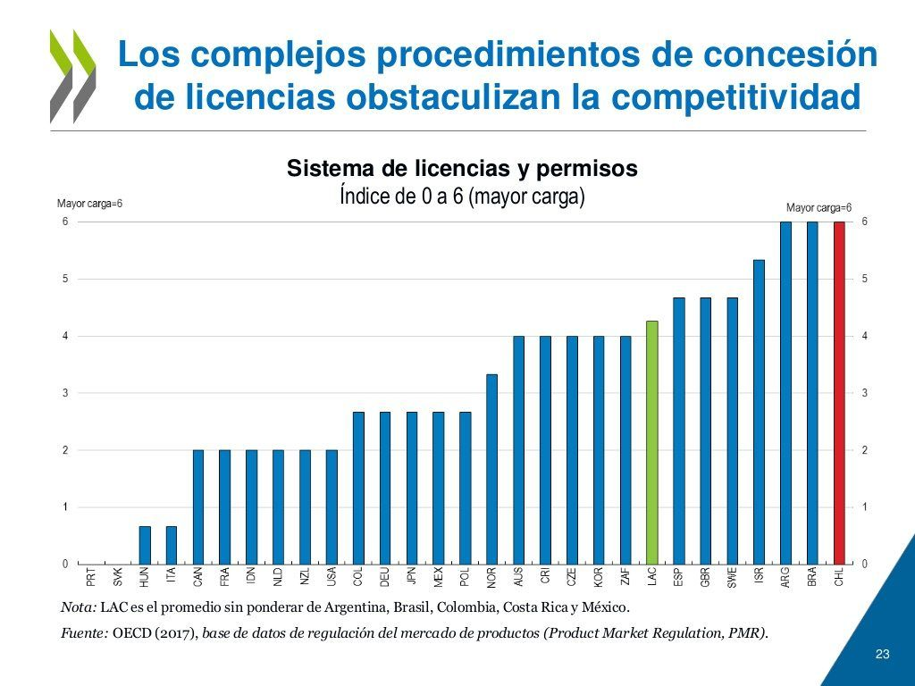 Licencias Chile Ocde