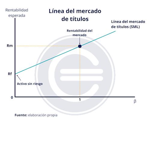 Linea Del Mercado De Titulos