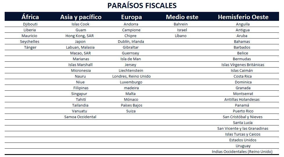Lista De Paraísos Fiscales Fmi