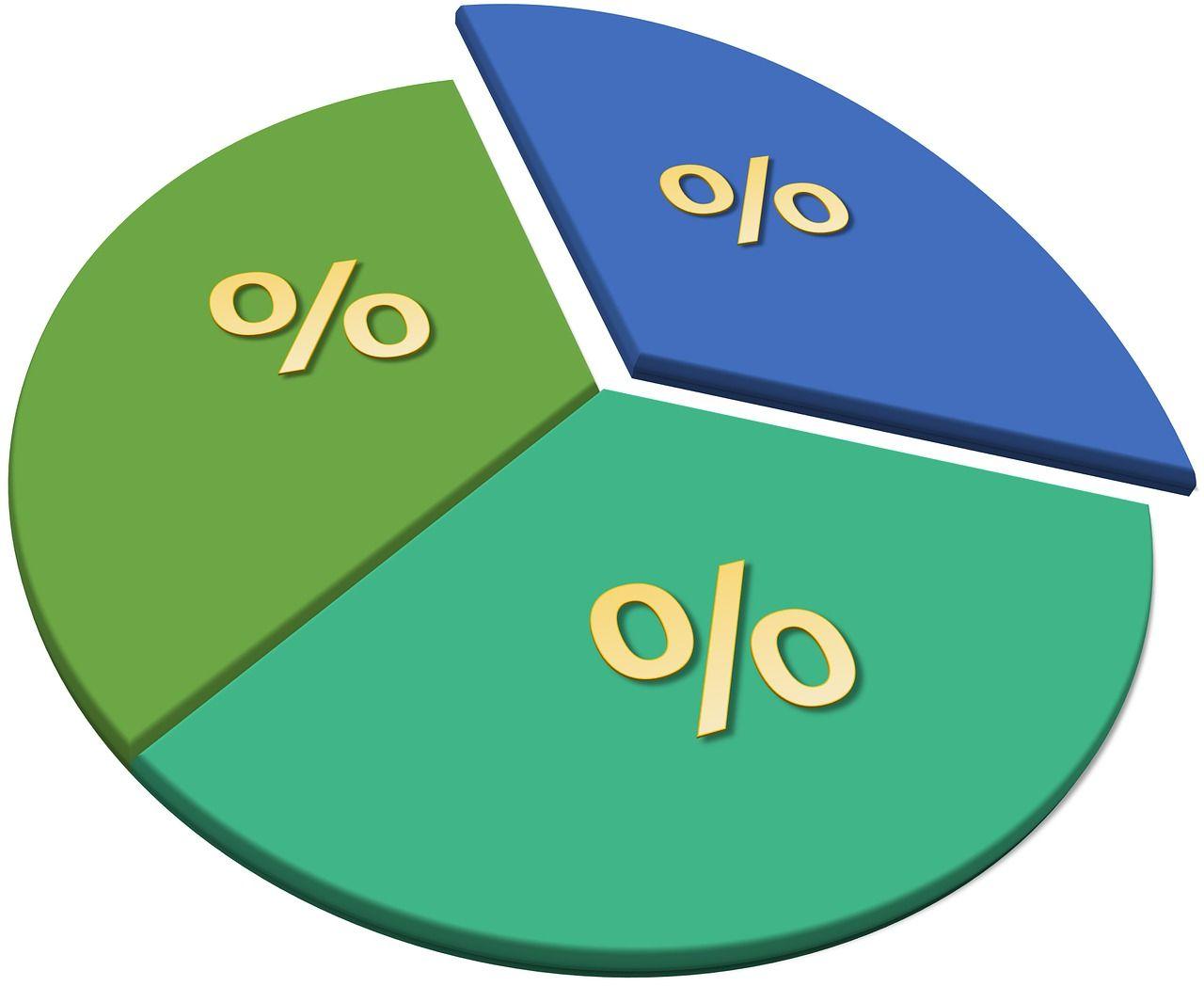 Método De Porcentaje Completado