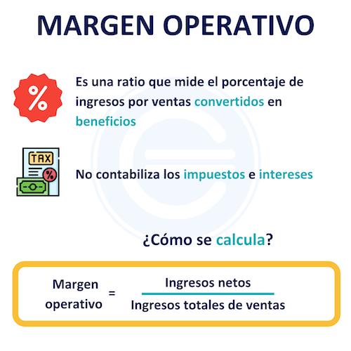 Margen Operativo