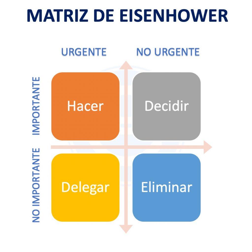 Matriz De Eisenhower