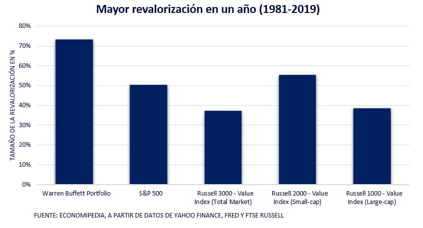 Mayor Revalorizacion