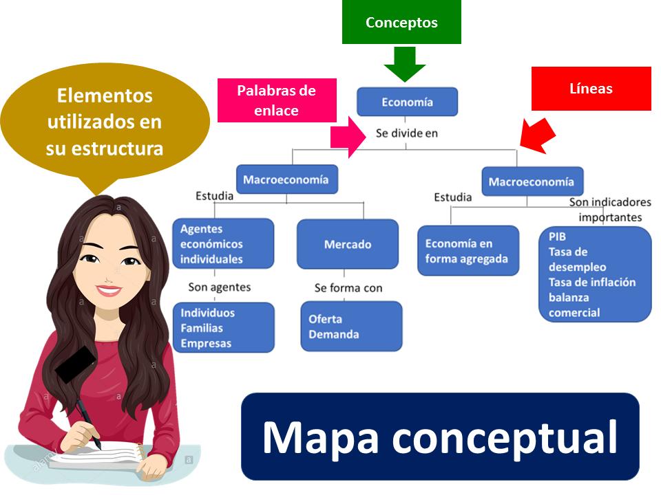 Mapa Conceptual 1