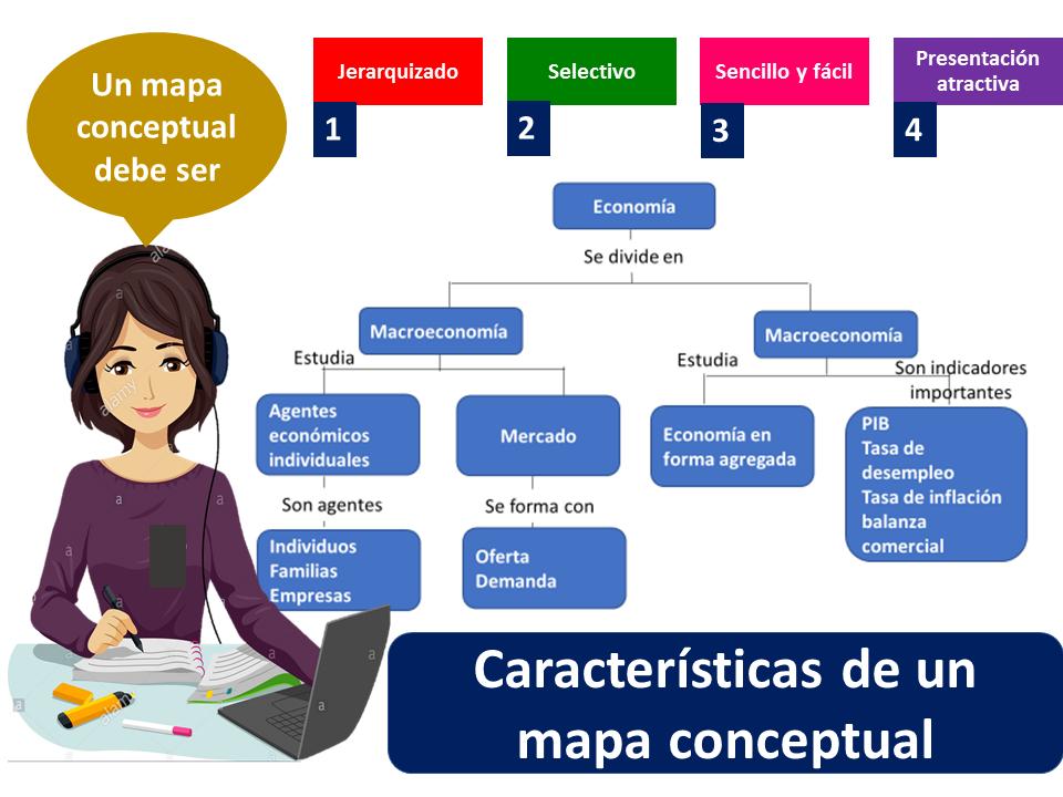 Mapa Conceptual 2