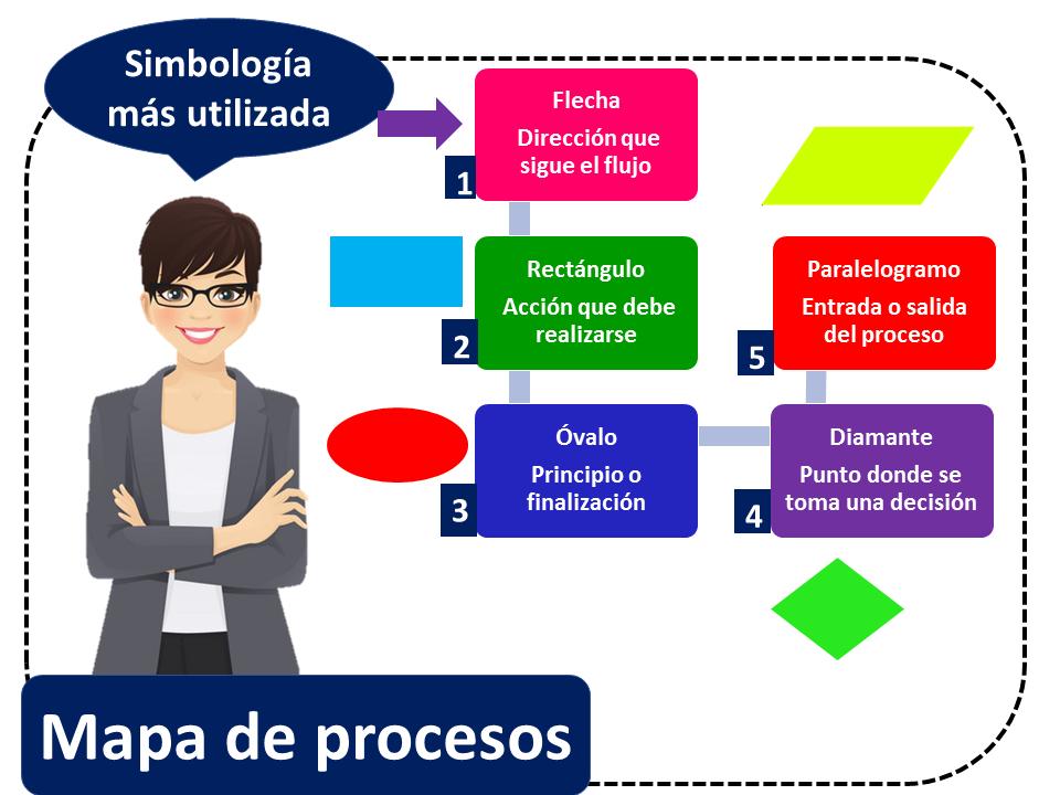 Mapa De Procesos Simbologia Mas Utilizada