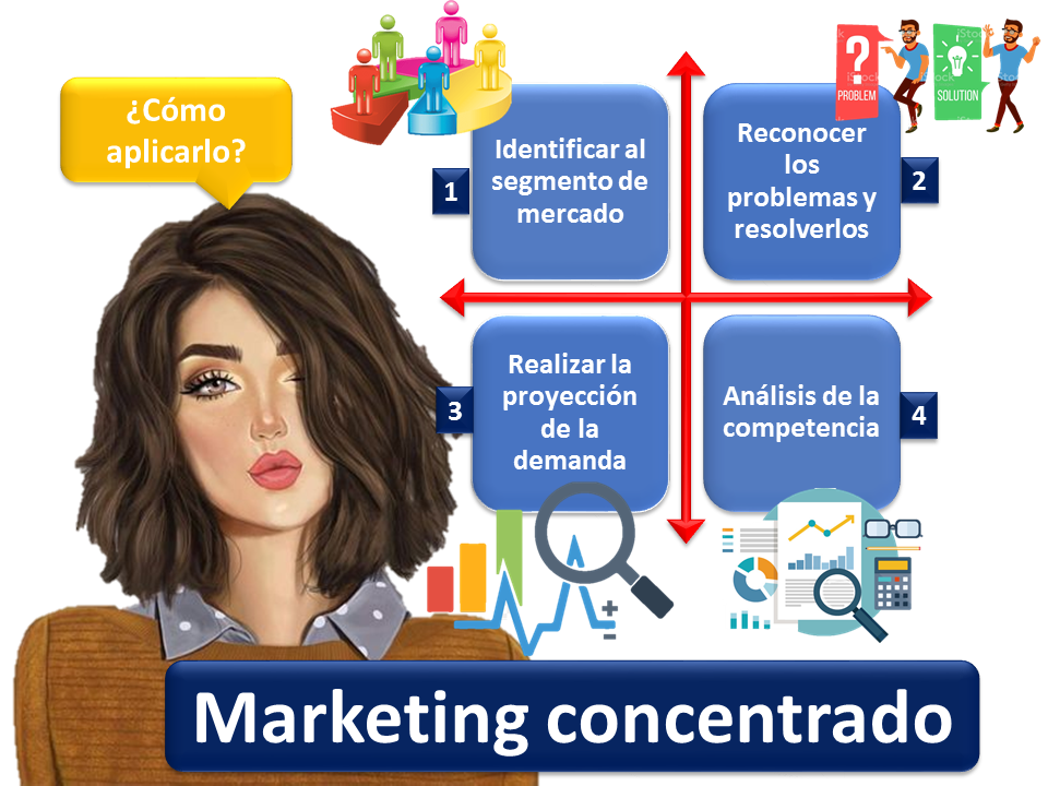 Marketing Concentrado 1