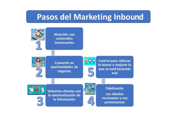 Marketing Inbound Definicion