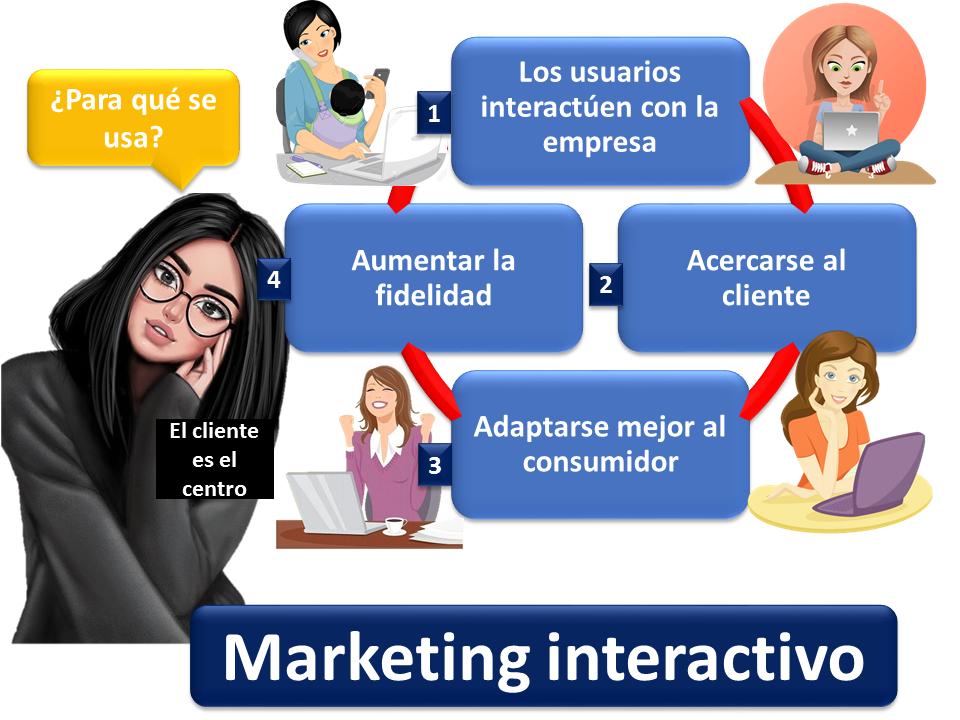Marketing Interactivo 1