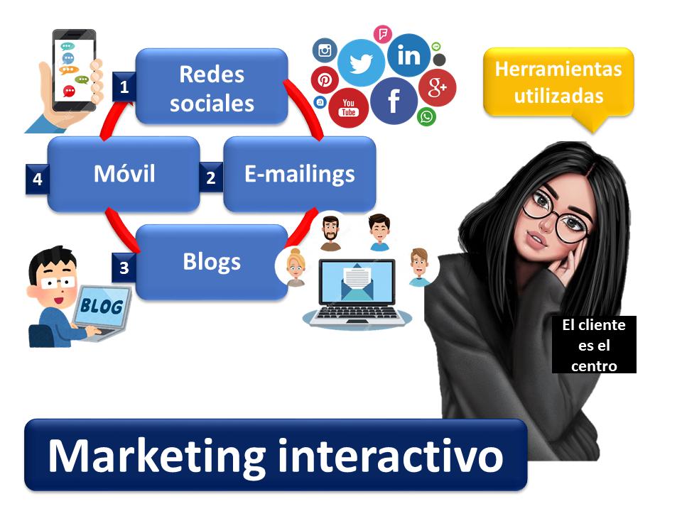 Marketing Interactivo 2