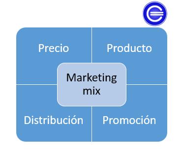 Marketing Mix Qué Es Definición Y Concepto 2021 Economipedia