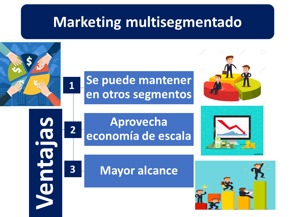 Marketing Multisegmentado
