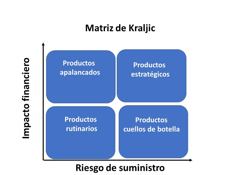 Matriz De Krajlic 3