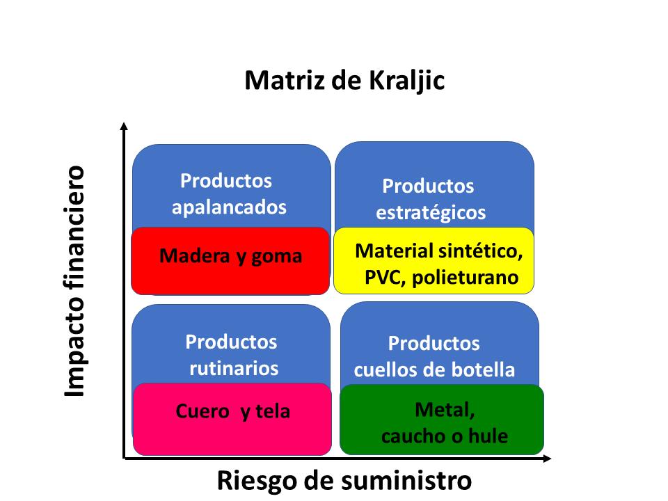Matriz De Krajlic 4