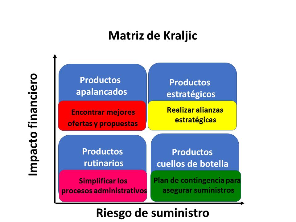Matriz De Krajlic 5