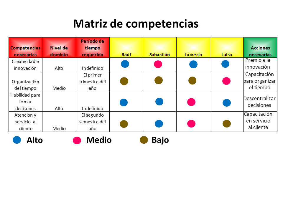 Matriz De Competencias 5