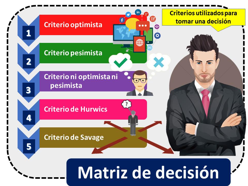 Matriz De Decision 4