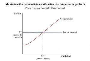 maximizacion-de-beneficio-en-competencia-perfecta