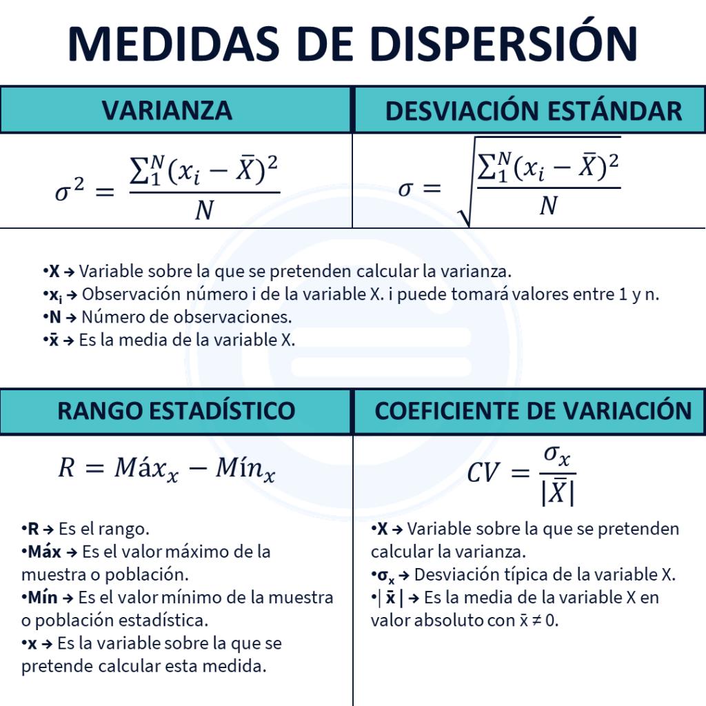 Medidas De Dispersión Estadística
