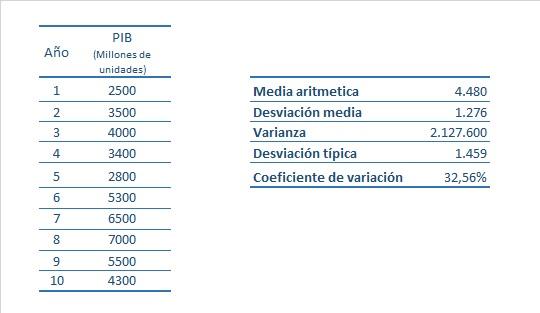 Medidas De Dispersion 2