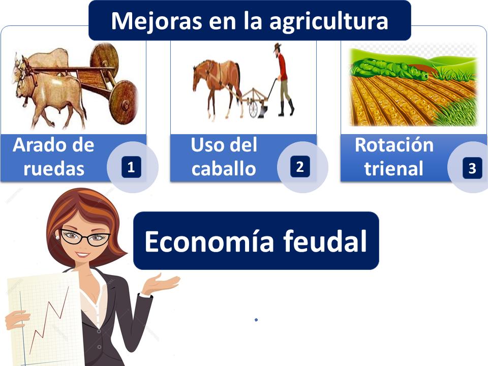 Mejoras En La Agricultura Economía Feudal
