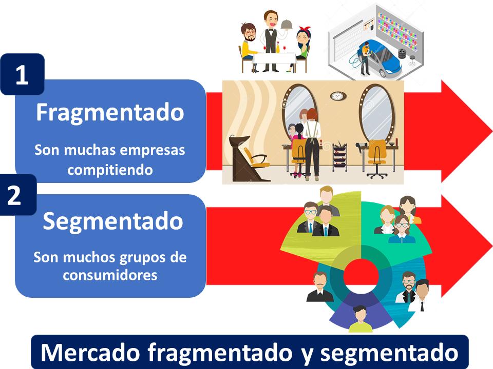 Mercado Fragmentado Y Mercado Segmentado