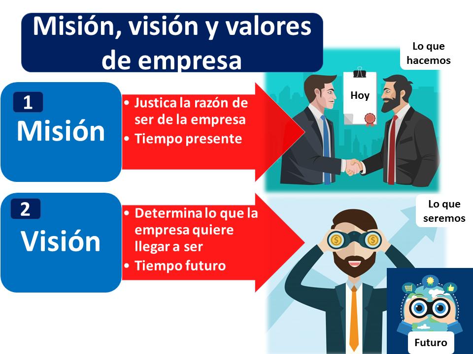 Misión Visión Y Valores De Una Empresa