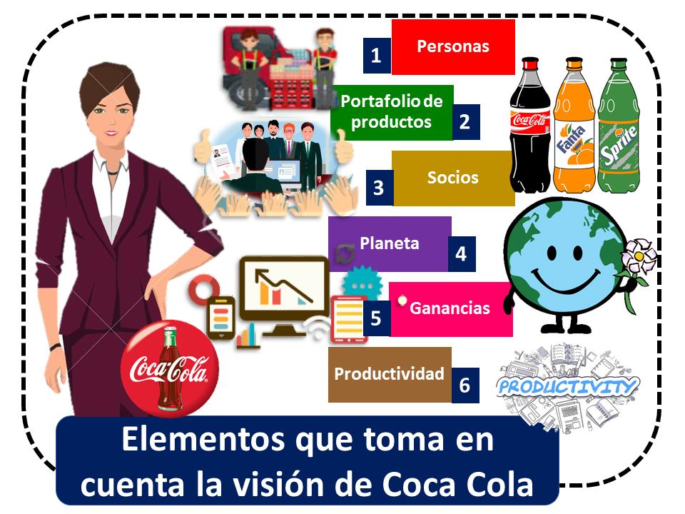 Mision Y Vision De Coca Cola 1
