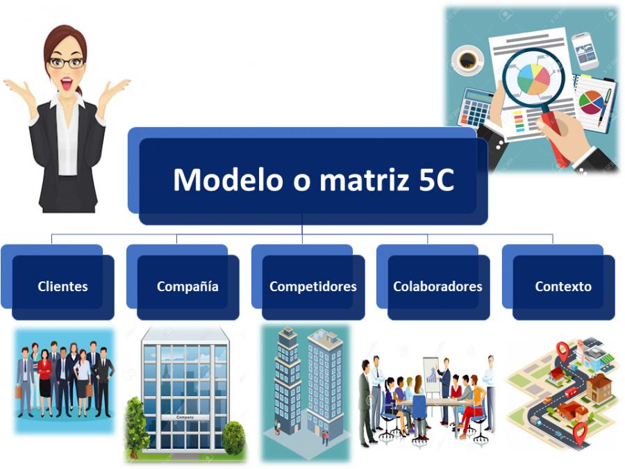 Modelo O Matriz 5c