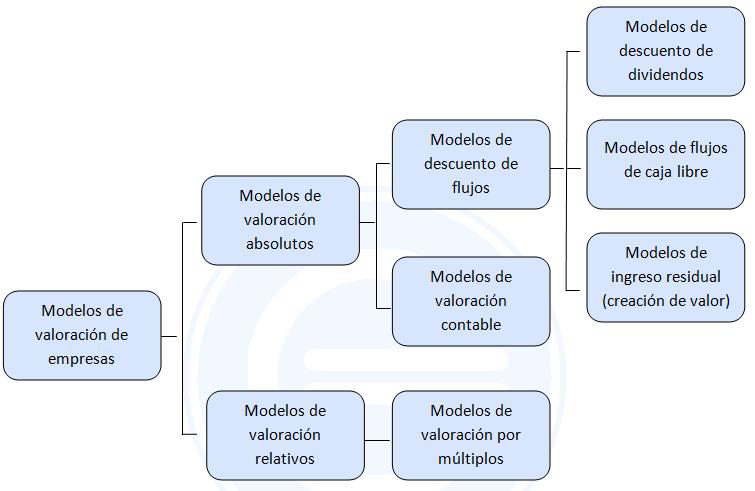 Modelos de valoraci%C3%B3n de empresas 1