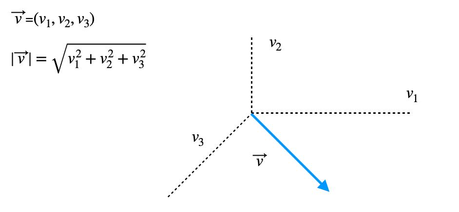 Modulo De Un Vector De Tres Dimensiones
