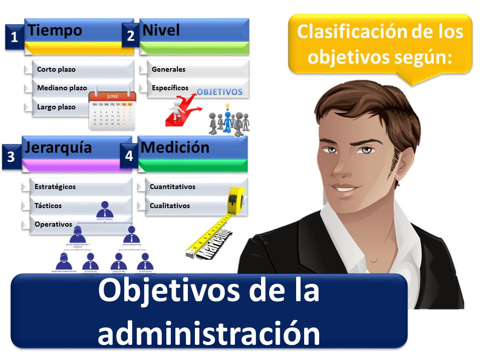 Objetivos De La Administracion 2