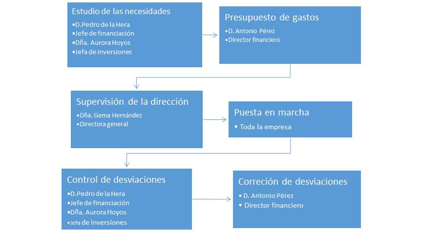 Organigrama Analítico 1 1